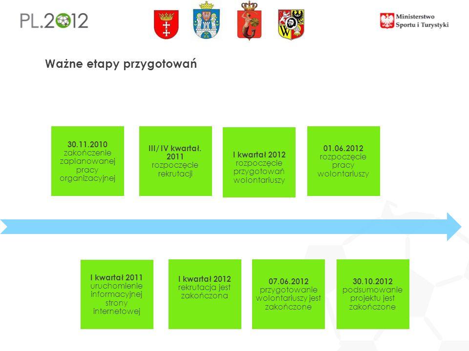 Ważne etapy przygotowań 30.11.2010 zakończenie zaplanowanej pracy organizacyjnej I kwartał 2011 uruchomienie informacyjnej strony internetowej III/ IV kwartał.