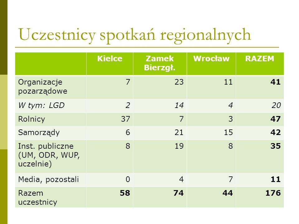 Uczestnicy spotkań regionalnych KielceZamek Bierzgł.