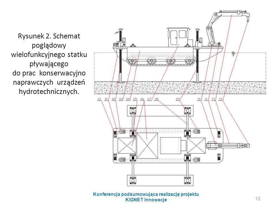 Rysunek 2. Schemat poglądowy wielofunkcyjnego statku pływającego do prac konserwacyjno naprawczych urządzeń hydrotechnicznych. Konferencja podsumowują