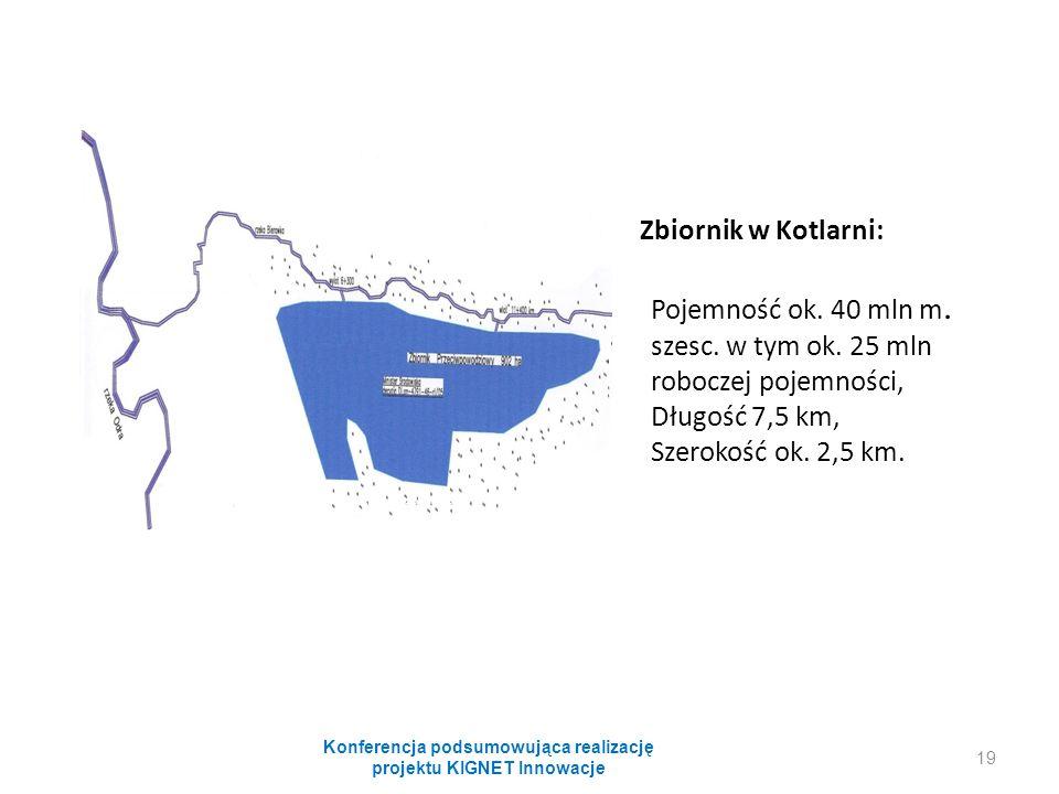 Zbiornik w Kotlarni: Pojemność ok. 40 mln m. szesc. w tym ok. 25 mln roboczej pojemności, Długość 7,5 km, Szerokość ok. 2,5 km. Konferencja podsumowuj