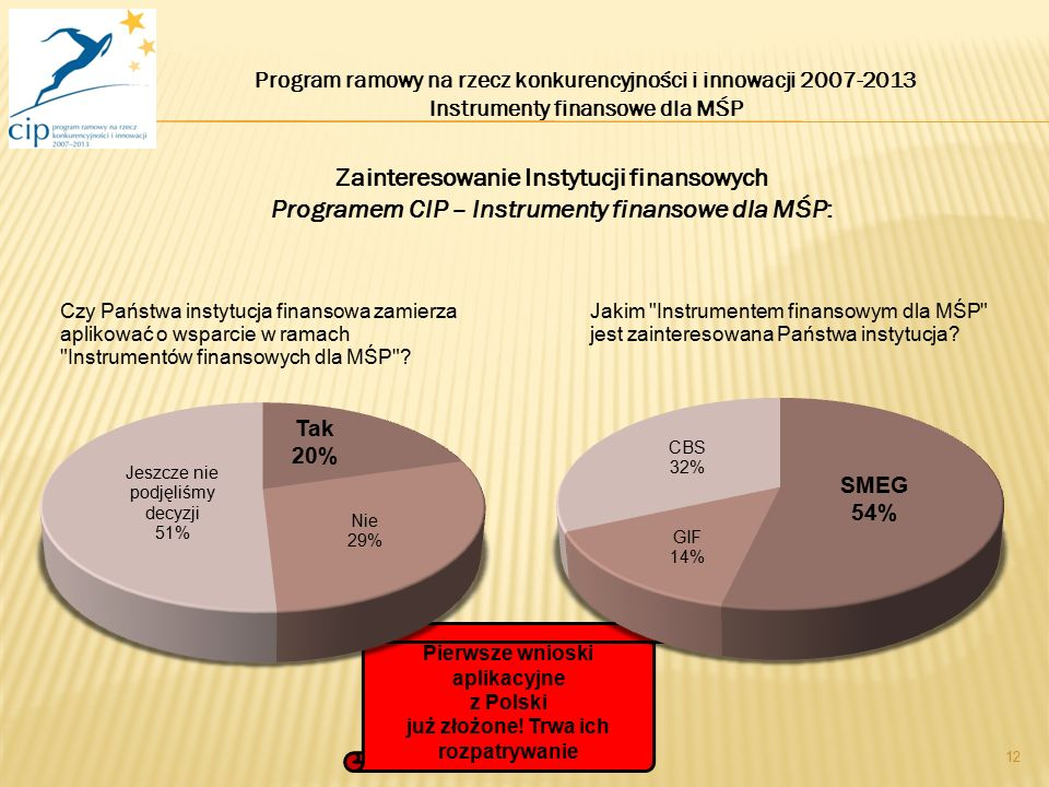 12 Program ramowy na rzecz konkurencyjności i innowacji 2007-2013 Instrumenty finansowe dla MŚP Zainteresowanie Instytucji finansowych Programem CIP – Instrumenty finansowe dla MŚP: Pierwsze wnioski aplikacyjne z Polski już złożone.