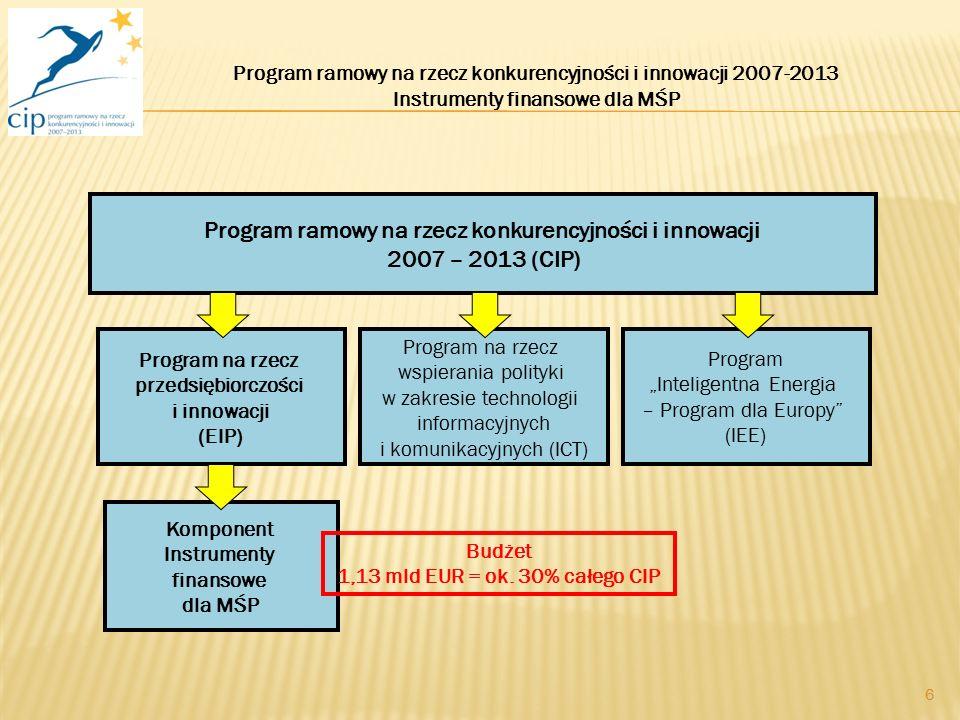 """6 Program ramowy na rzecz konkurencyjności i innowacji 2007 – 2013 (CIP) Program """"Inteligentna Energia – Program dla Europy (IEE) Komponent Instrumenty finansowe dla MŚP Program na rzecz wspierania polityki w zakresie technologii informacyjnych i komunikacyjnych (ICT) Program na rzecz przedsiębiorczości i innowacji (EIP) Program ramowy na rzecz konkurencyjności i innowacji 2007-2013 Instrumenty finansowe dla MŚP Budżet 1,13 mld EUR = ok."""