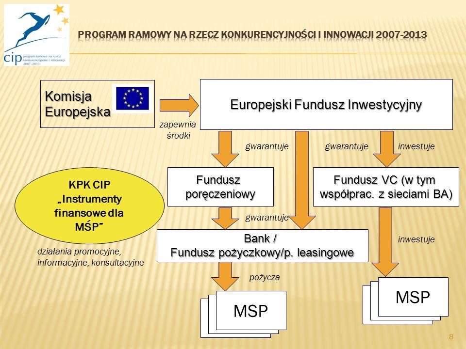 8 Bank / Fundusz pożyczkowy/p. leasingowe Fundusz VC (w tym współprac. z sieciami BA) MSP inwestuje Europejski Fundusz Inwestycyjny Komisja Europejska