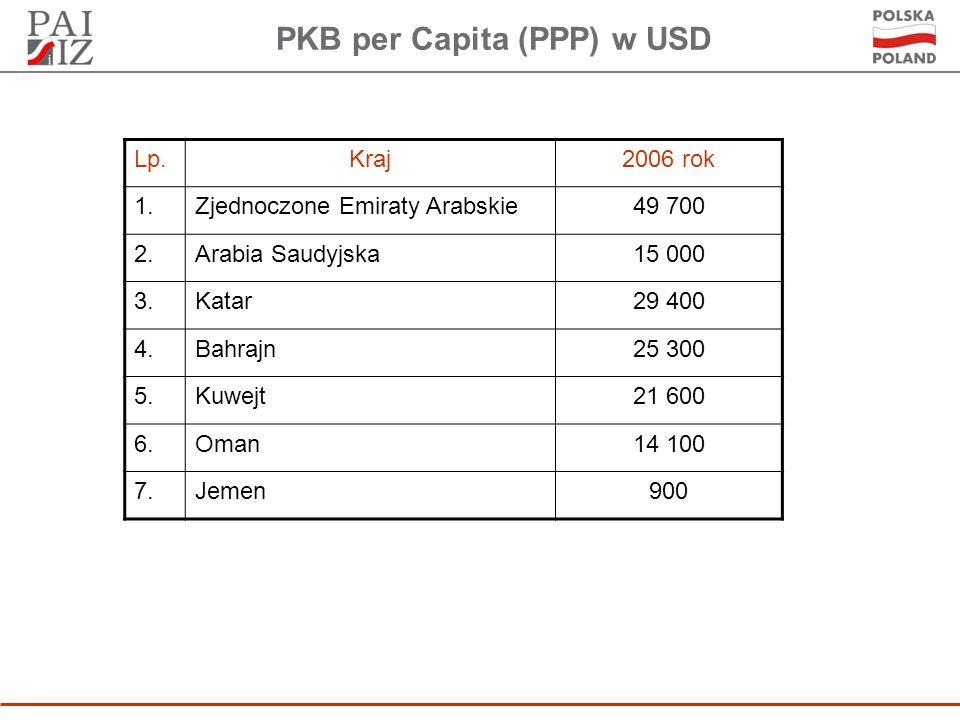 PKB per Capita (PPP) w USD Lp.Kraj2006 rok 1.Zjednoczone Emiraty Arabskie49 700 2.Arabia Saudyjska15 000 3.Katar29 400 4.Bahrajn25 300 5.Kuwejt21 600 6.Oman14 100 7.Jemen900
