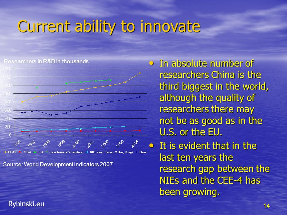 Rybinski.eu 14 Current ability to innovate In absolute number of researchers China is the third biggest in the world, although the quality of researchers there may not be as good as in the U.S.