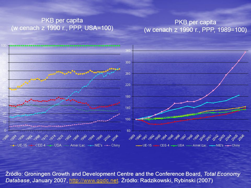 PKB per capita (w cenach z 1990 r., PPP, USA=100) PKB per capita (w cenach z 1990 r., PPP, 1989=100) Źródło: Groningen Growth and Development Centre and the Conference Board, Total Economy Database, January 2007, http://www.ggdc.net.