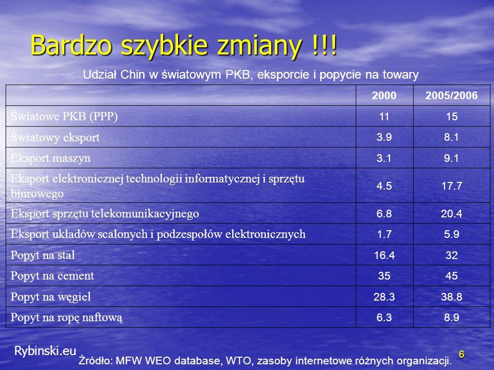 Rybinski.eu 6 20002005/2006 Światowe PKB (PPP) 1115 Światowy eksport 3.98.1 Eksport maszyn 3.19.1 Eksport elektronicznej technologii informatycznej i sprzętu biurowego 4.517.7 Eksport sprzętu telekomunikacyjnego 6.820.4 Eksport układów scalonych i podzespołów elektronicznych 1.75.9 Popyt na stal 16.432 Popyt na cement 3545 Popyt na węgiel 28.338.8 Popyt na ropę naftową 6.38.9 Udział Chin w światowym PKB, eksporcie i popycie na towary Źródło: MFW WEO database, WTO, zasoby internetowe różnych organizacji.