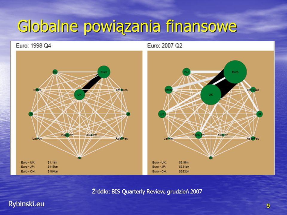 Rybinski.eu 9 Globalne powiązania finansowe Źródło: BIS Quarterly Review, grudzień 2007
