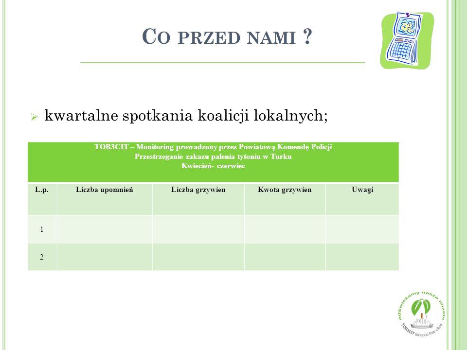 C O PRZED NAMI ?  kwartalne spotkania koalicji lokalnych; TOB3CIT – Monitoring prowadzony przez Powiatową Komendę Policji Przestrzeganie zakazu palen