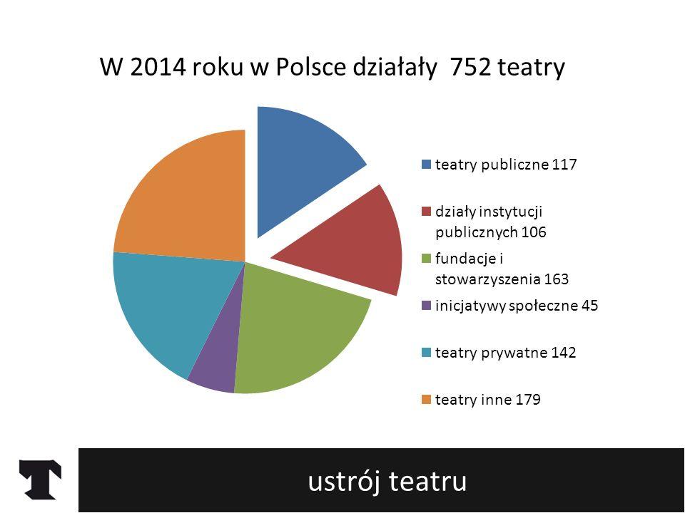 ustrój teatru W 2014 roku w Polsce działały 752 teatry