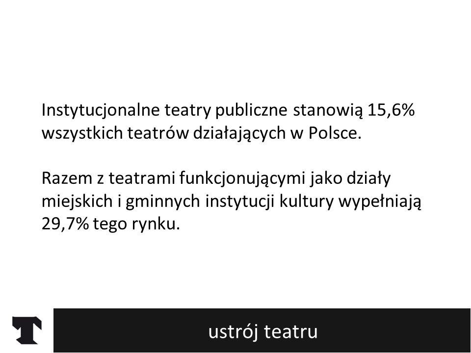 ustrój teatru Instytucjonalne teatry publiczne stanowią 15,6% wszystkich teatrów działających w Polsce. Razem z teatrami funkcjonującymi jako działy m