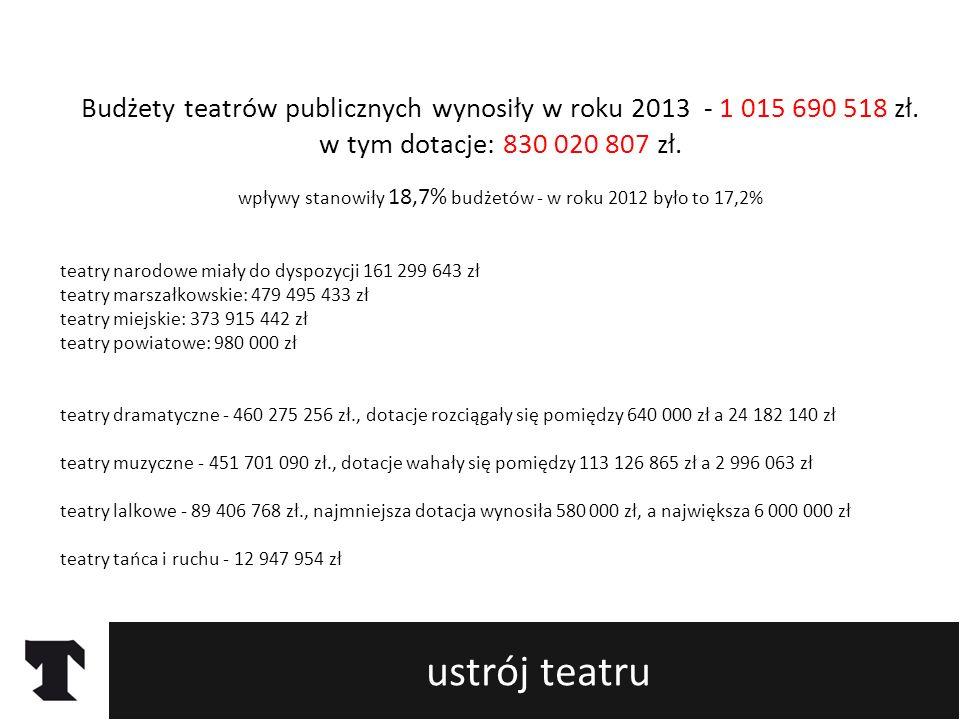 ustrój teatru Budżety teatrów publicznych wynosiły w roku 2013 - 1 015 690 518 zł.