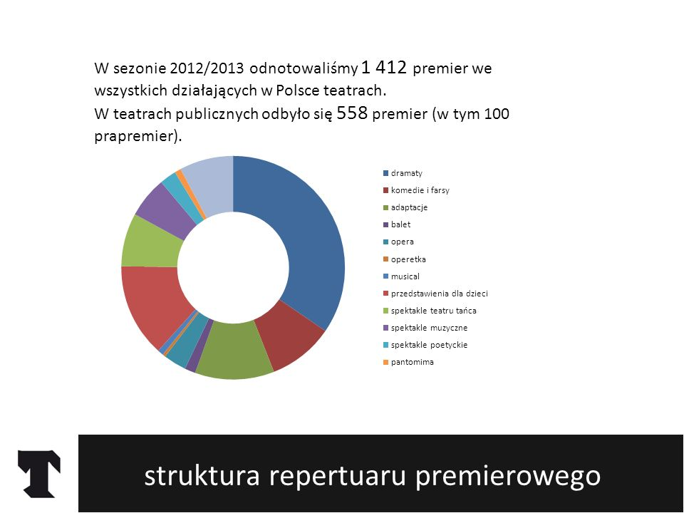 struktura repertuaru premierowego W sezonie 2012/2013 odnotowaliśmy 1 412 premier we wszystkich działających w Polsce teatrach. W teatrach publicznych