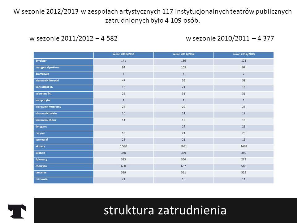 struktura zatrudnienia W sezonie 2012/2013 w zespołach artystycznych 117 instytucjonalnych teatrów publicznych zatrudnionych było 4 109 osób. w sezoni