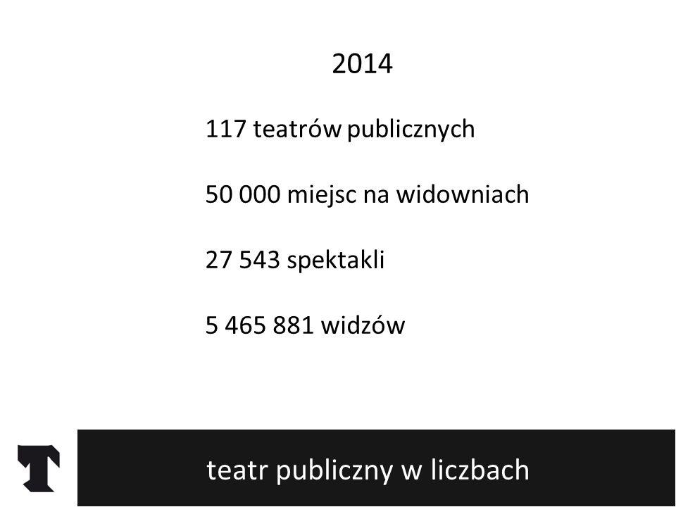 teatr publiczny w liczbach 117 teatrów publicznych 50 000 miejsc na widowniach 27 543 spektakli 5 465 881 widzów 2014