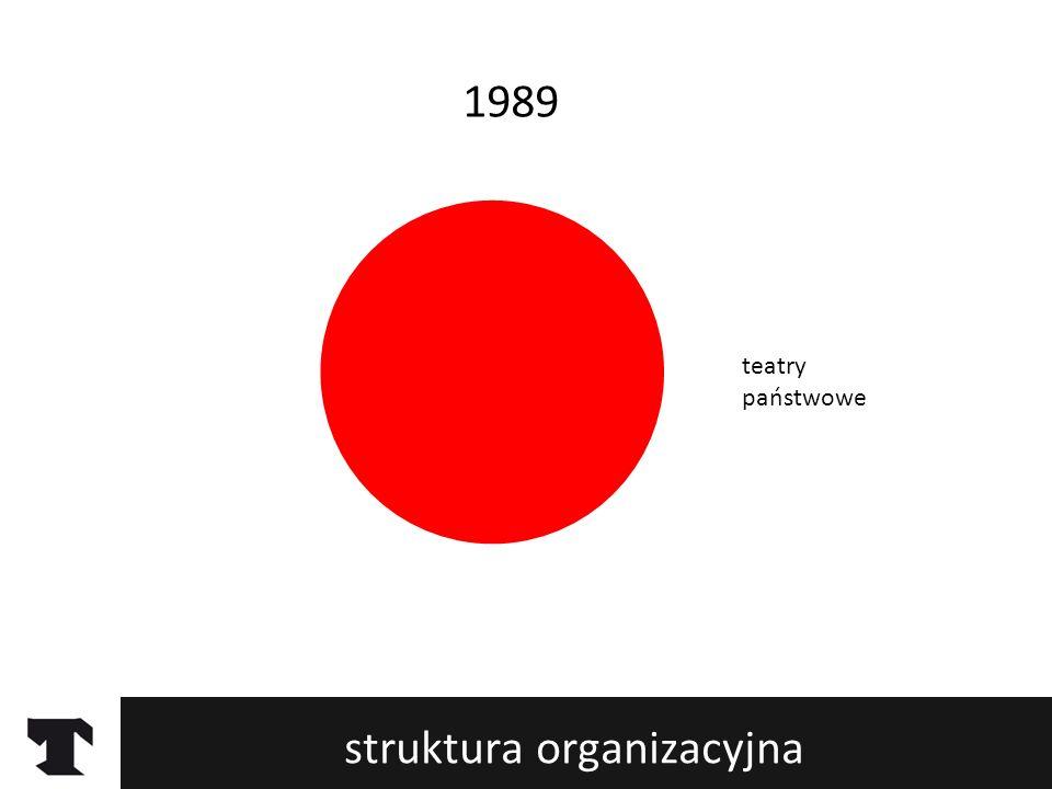 struktura organizacyjna 1989 teatry państwowe