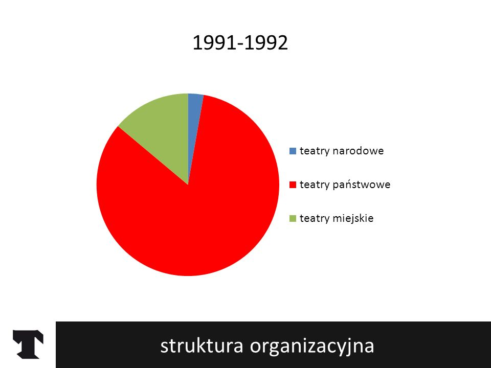struktura organizacyjna 1993-1994