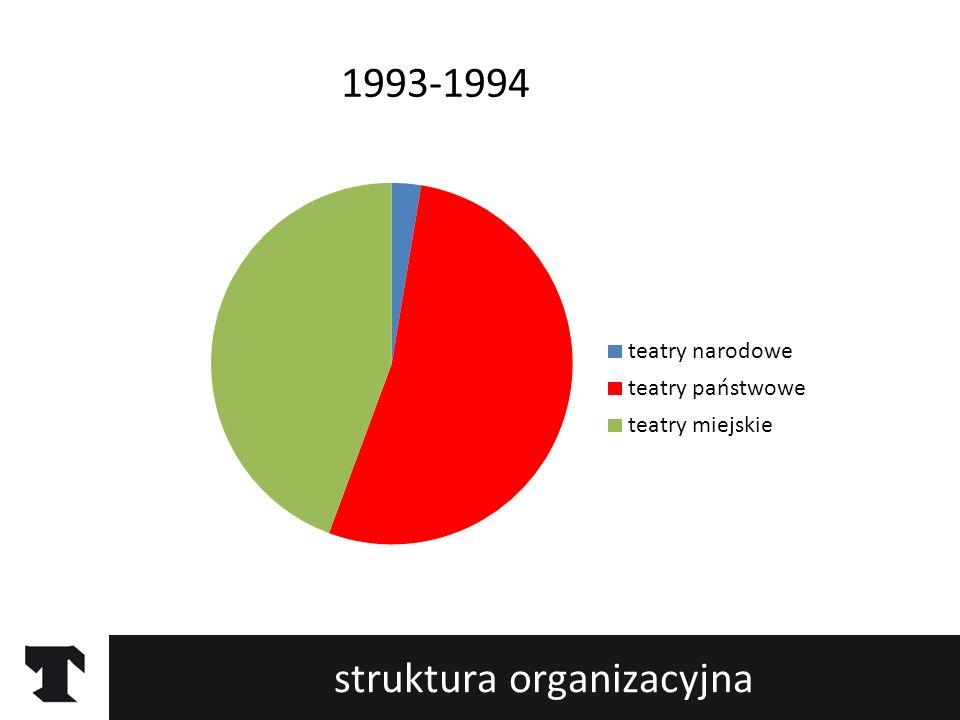 struktura organizacyjna 1999