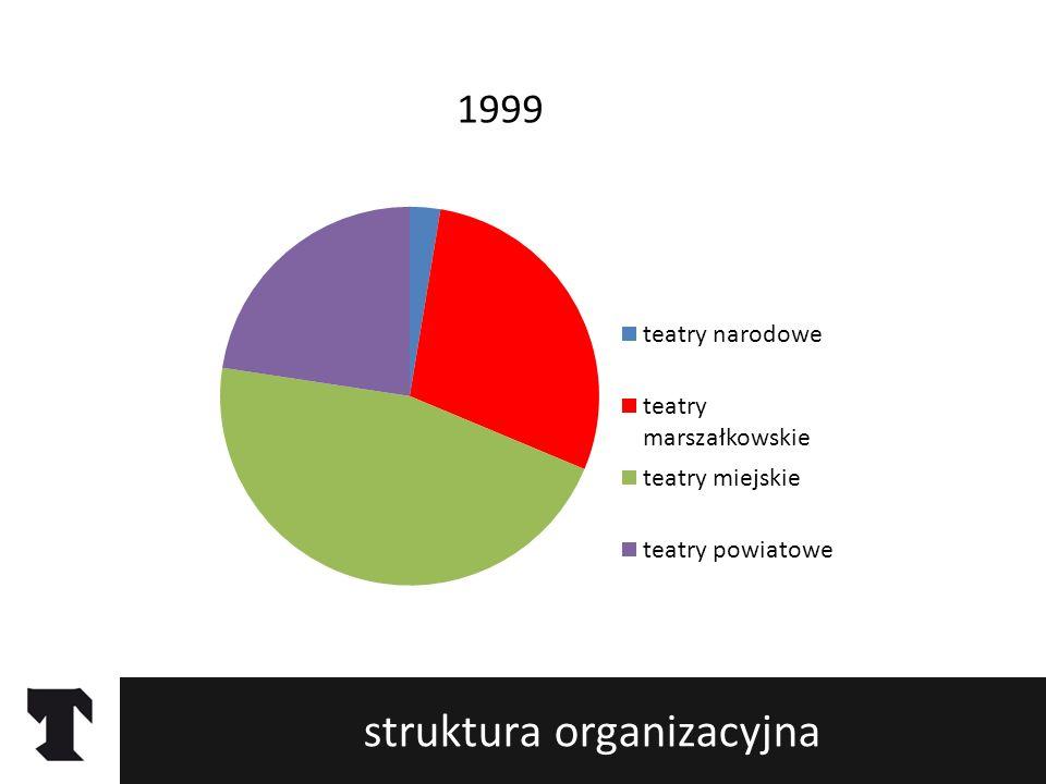 struktura organizacyjna teatru w Polsce