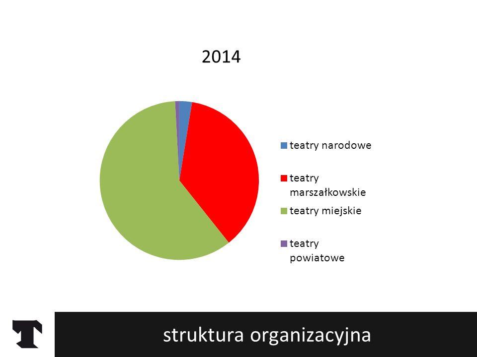 struktura organizacyjna Dziś w Polsce działa 117 instytucjonalnych teatrów publicznych: 3 teatry narodowe 64 dramatyczne 43 marszałkowskie 21 muzycznych 70 miejskich 25 lalkowych 1 powiatowy 5 tańca i ruchu 2 inne