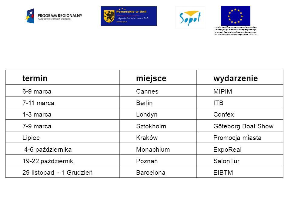 Projekt współfinansowany przez Unię Europejską z Europejskiego Funduszu Rozwoju Regionalnego w ramach Regionalnego Programu Operacyjnego dla Województwa Pomorskiego na lata 2007-2013 terminmiejscewydarzenie 6-9 marcaCannesMIPIM 7-11 marcaBerlinITB 1-3 marcaLondynConfex 7-9 marcaSztokholmGöteborg Boat Show LipiecKrakówPromocja miasta 4-6 październikaMonachiumExpoReal 19-22 październikPoznańSalonTur 29 listopad - 1 GrudzieńBarcelonaEIBTM