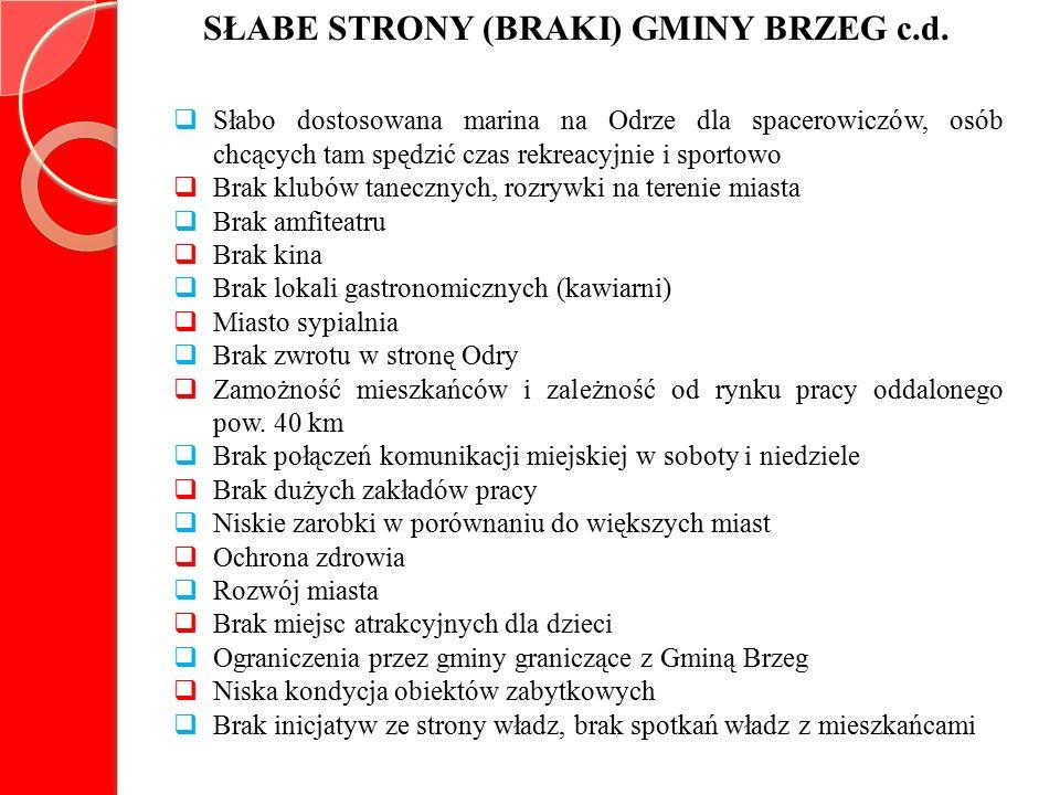 SŁABE STRONY (BRAKI) GMINY BRZEG c.d.
