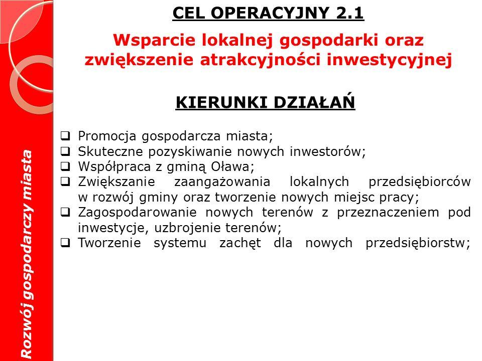 CEL OPERACYJNY 2.1 Wsparcie lokalnej gospodarki oraz zwiększenie atrakcyjności inwestycyjnej KIERUNKI DZIAŁAŃ  Promocja gospodarcza miasta;  Skuteczne pozyskiwanie nowych inwestorów;  Współpraca z gminą Oława;  Zwiększanie zaangażowania lokalnych przedsiębiorców w rozwój gminy oraz tworzenie nowych miejsc pracy;  Zagospodarowanie nowych terenów z przeznaczeniem pod inwestycje, uzbrojenie terenów;  Tworzenie systemu zachęt dla nowych przedsiębiorstw; Rozwój gospodarczy miasta