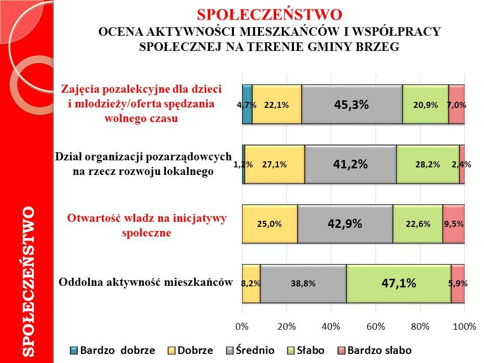 GOSPODARKA I TURYSTYKA CEL STRATEGICZNY 2 Rozwój gospodarczy miasta
