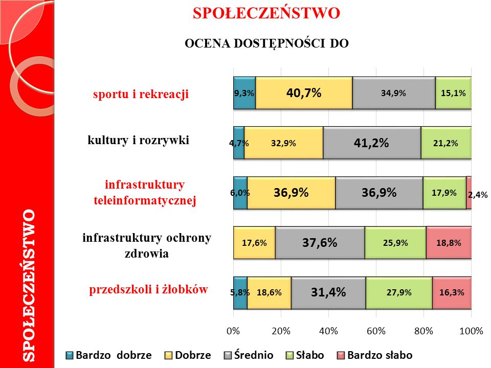 SPOŁECZEŃSTWO OCENA DOSTĘPNOŚCI DO sportu i rekreacji kultury i rozrywki infrastruktury teleinformatycznej infrastruktury ochrony zdrowia przedszkoli i żłobków