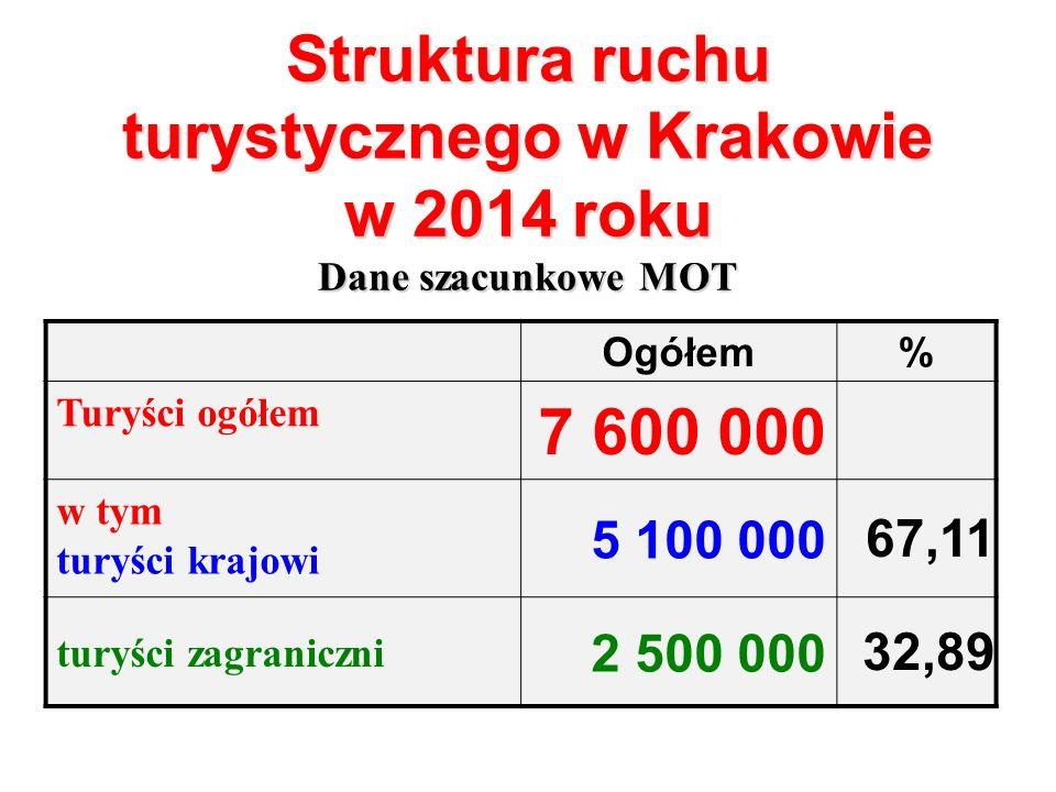 Struktura ruchu turystycznego w Krakowie w 2014 roku Dane szacunkowe MOT Ogółem% Turyści ogółem 7 600 000 w tym turyści krajowi 5 100 000 67,11 turyści zagraniczni 2 500 000 32,89