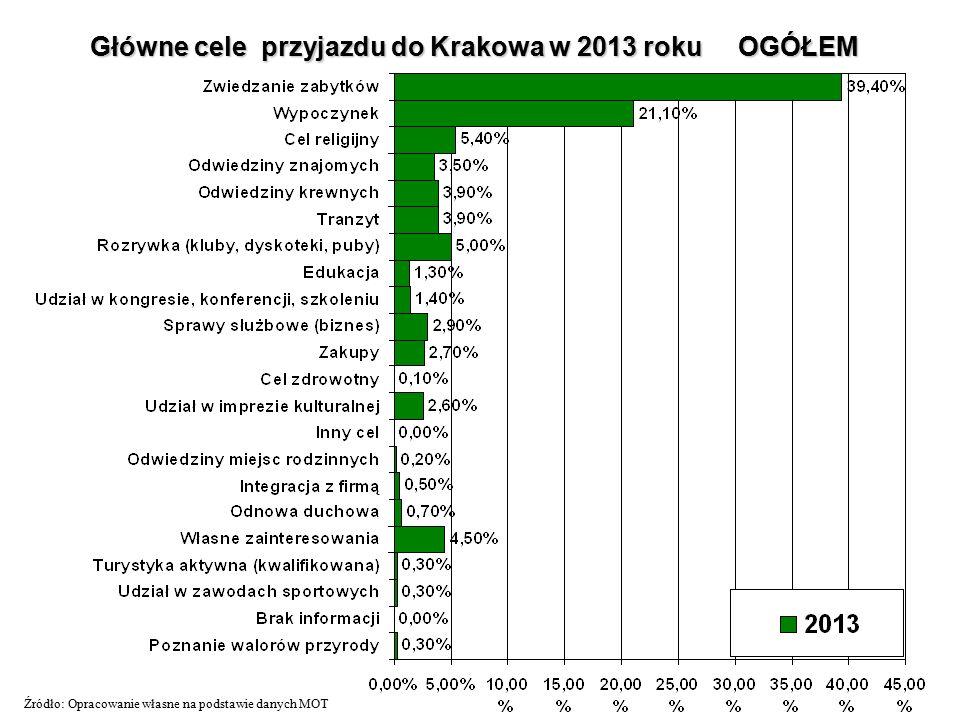 Główne cele przyjazdu do Krakowa w 2013 roku OGÓŁEM Źródło: Opracowanie własne na podstawie danych MOT