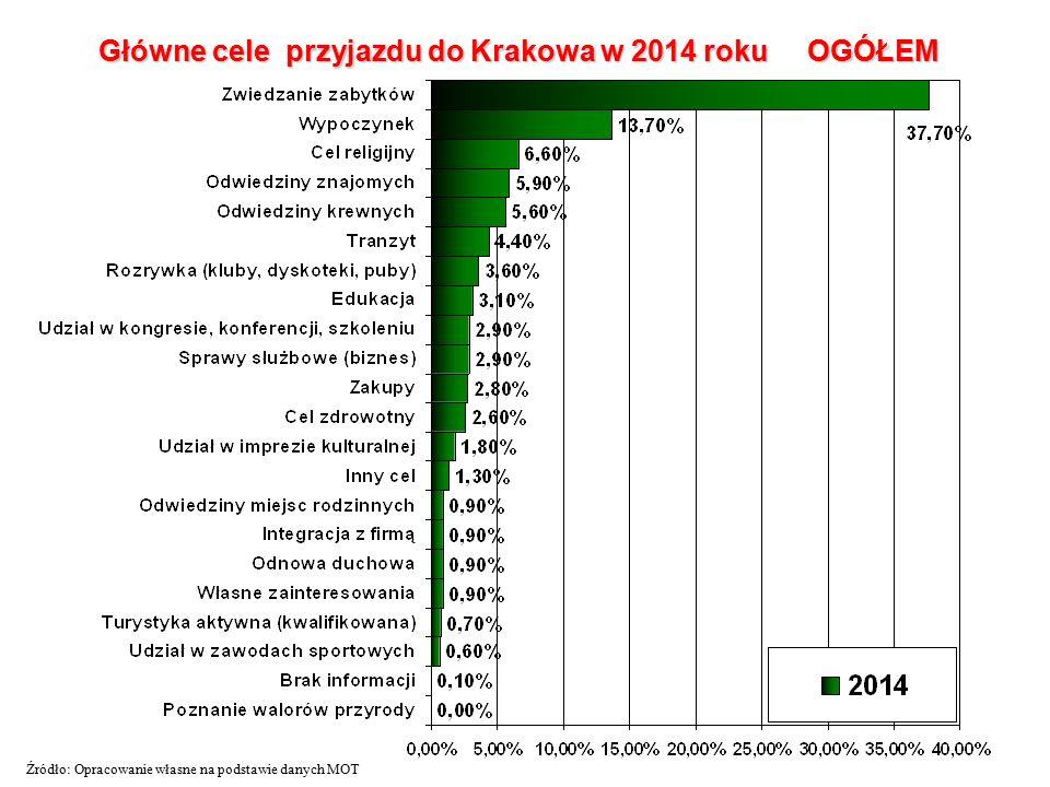 Główne cele przyjazdu do Krakowa w 2014 roku OGÓŁEM Źródło: Opracowanie własne na podstawie danych MOT
