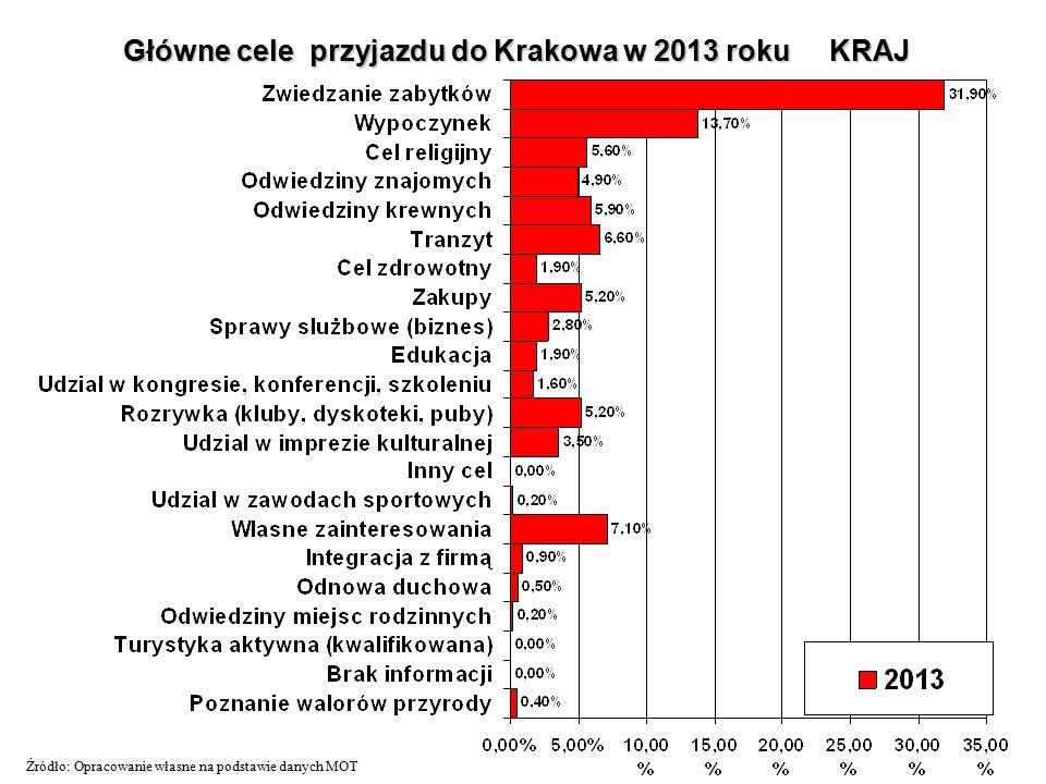 Główne cele przyjazdu do Krakowa w 2013 roku KRAJ Źródło: Opracowanie własne na podstawie danych MOT
