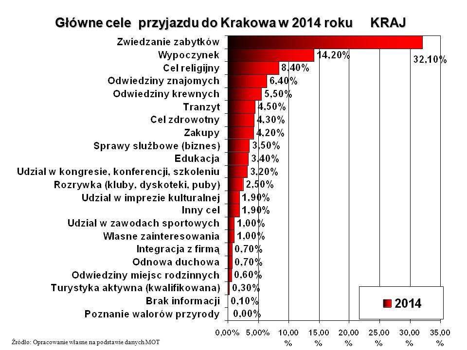 Główne cele przyjazdu do Krakowa w 2014 roku KRAJ Źródło: Opracowanie własne na podstawie danych MOT