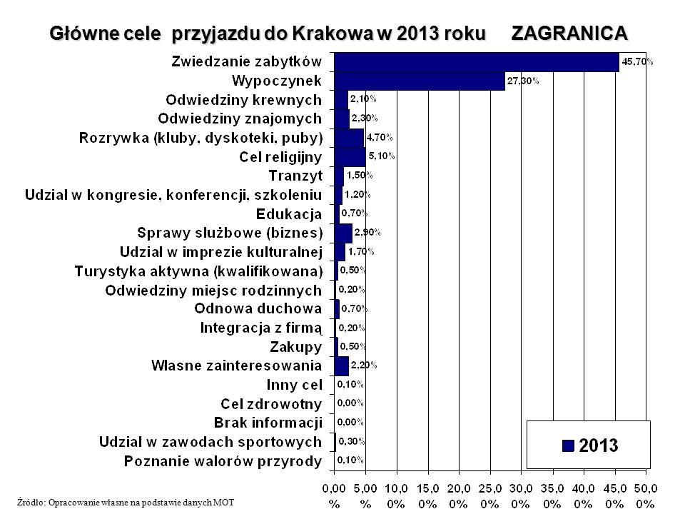 Główne cele przyjazdu do Krakowa w 2013 roku ZAGRANICA Źródło: Opracowanie własne na podstawie danych MOT