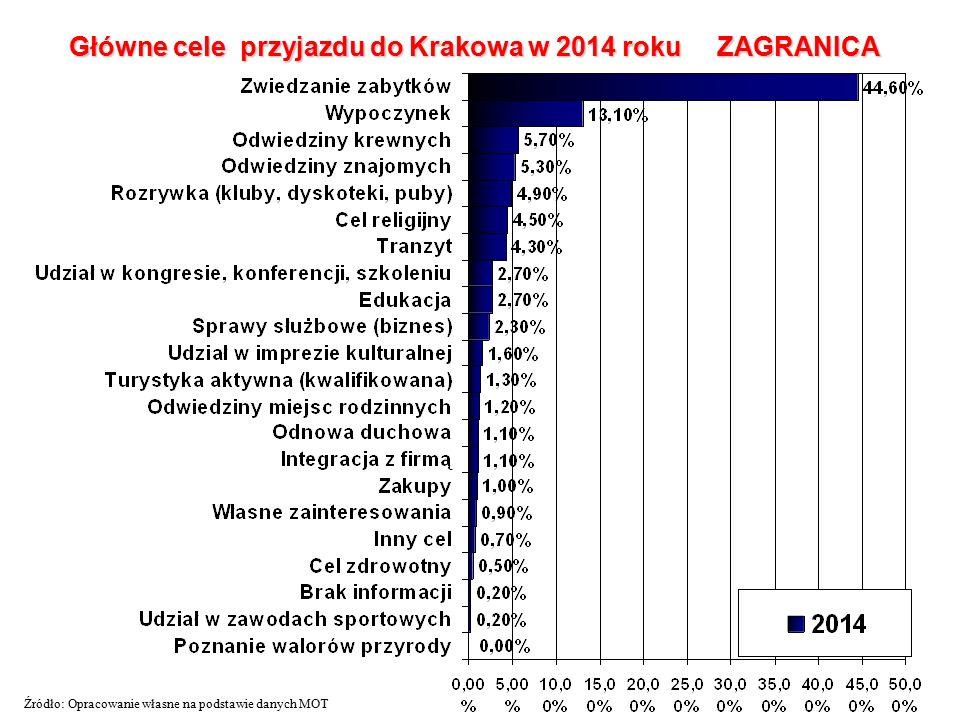Główne cele przyjazdu do Krakowa w 2014 roku ZAGRANICA Źródło: Opracowanie własne na podstawie danych MOT