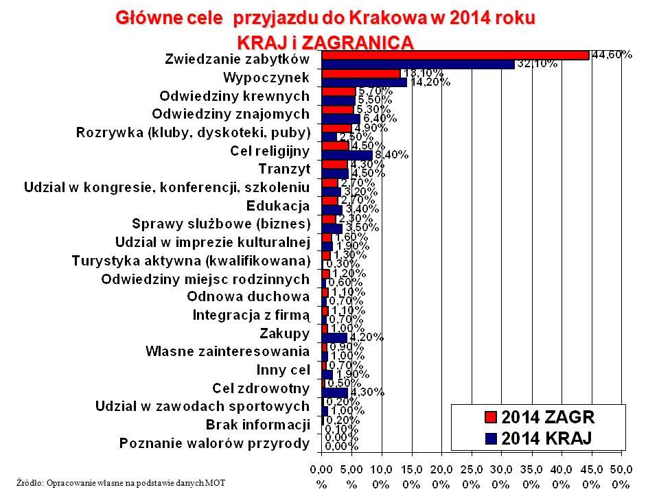 Główne cele przyjazdu do Krakowa w 2014 roku KRAJ i ZAGRANICA Źródło: Opracowanie własne na podstawie danych MOT