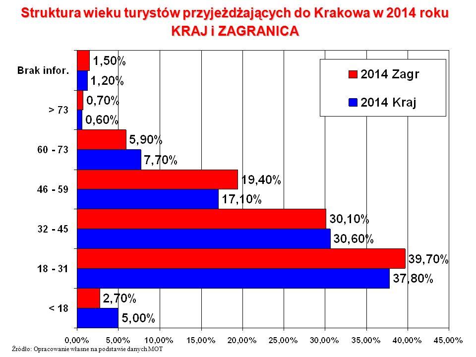Struktura wieku turystów przyjeżdżających do Krakowa w 2014 roku KRAJ i ZAGRANICA Źródło: Opracowanie własne na podstawie danych MOT