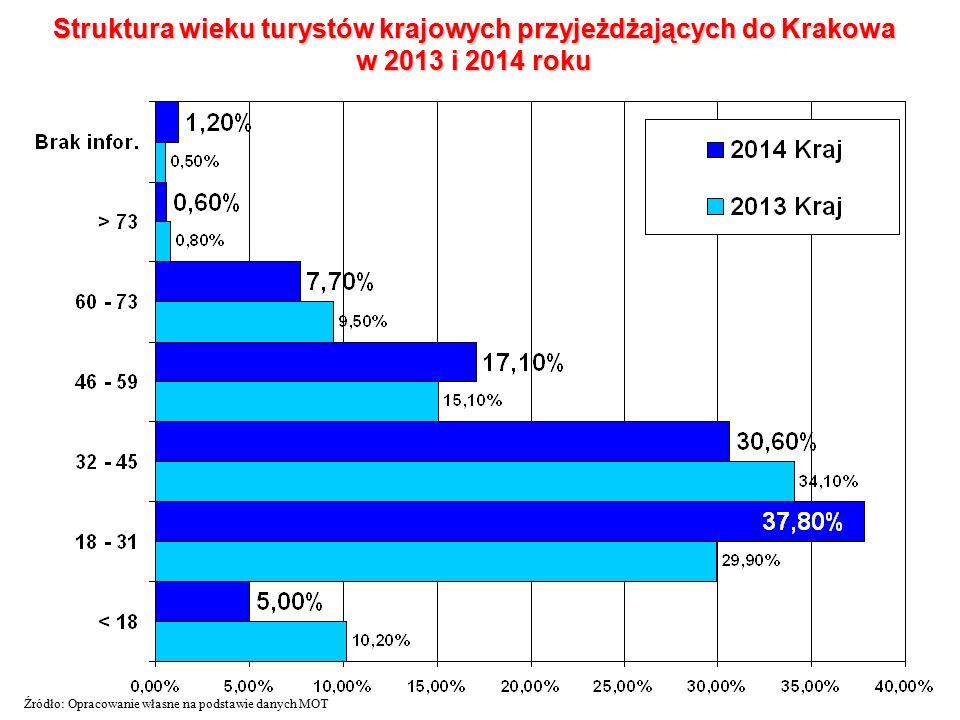 Struktura wieku turystów krajowych przyjeżdżających do Krakowa w 2013 i 2014 roku Źródło: Opracowanie własne na podstawie danych MOT