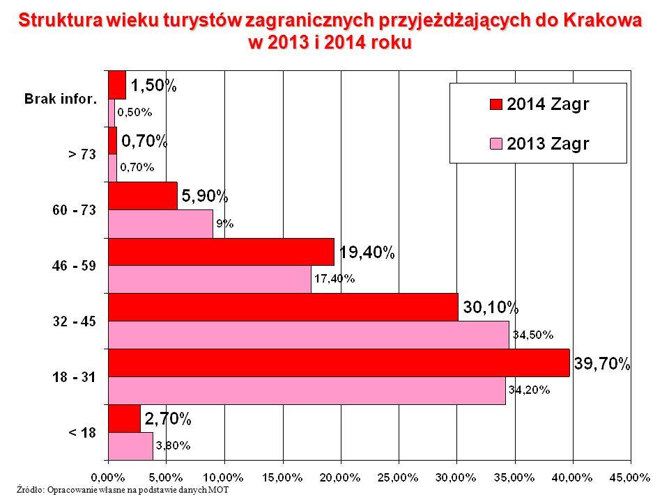 Struktura wieku turystów zagranicznych przyjeżdżających do Krakowa w 2013 i 2014 roku Źródło: Opracowanie własne na podstawie danych MOT