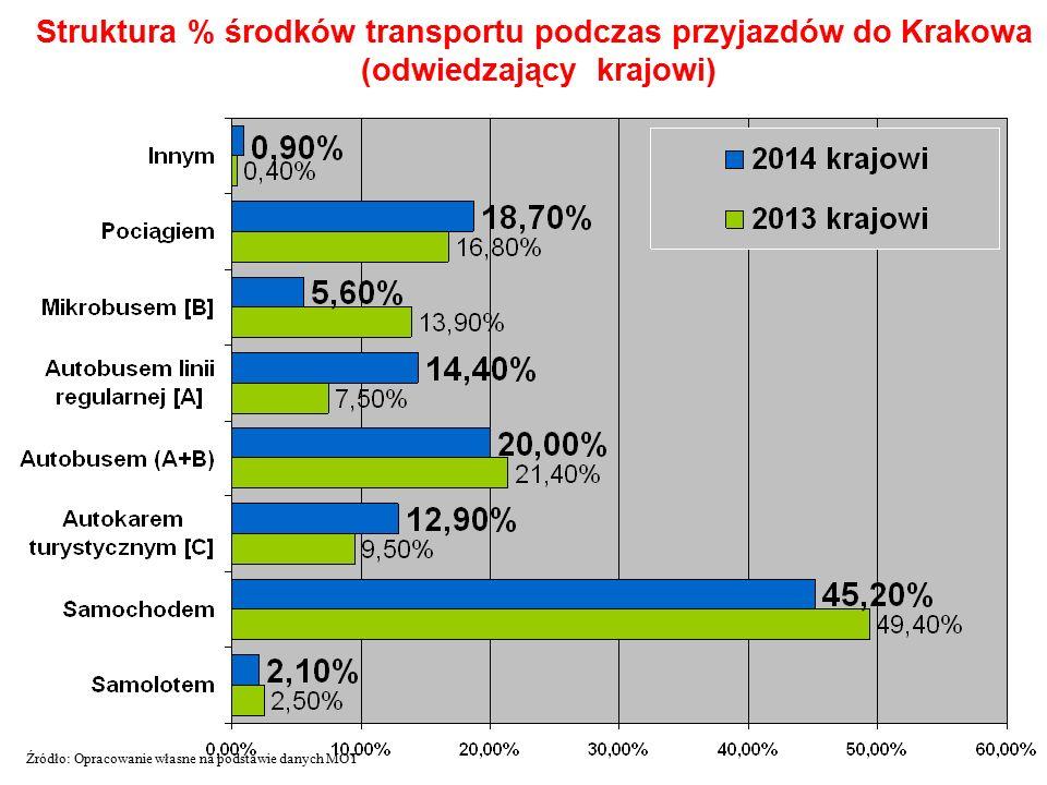 Struktura % środków transportu podczas przyjazdów do Krakowa (odwiedzający krajowi) Źródło: Opracowanie własne na podstawie danych MOT