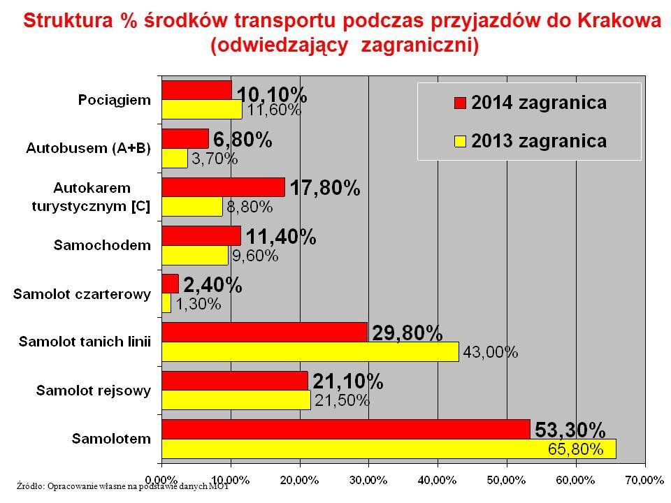 Struktura % środków transportu podczas przyjazdów do Krakowa (odwiedzający zagraniczni) Źródło: Opracowanie własne na podstawie danych MOT