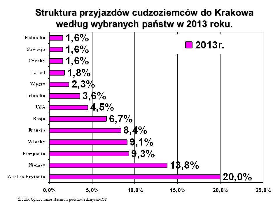 Struktura przyjazdów cudzoziemców do Krakowa według wybranych państw w 2013 roku.