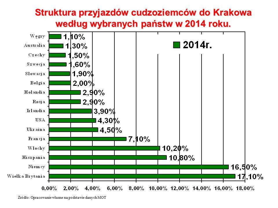 Struktura przyjazdów cudzoziemców do Krakowa według wybranych państw w 2014 roku.
