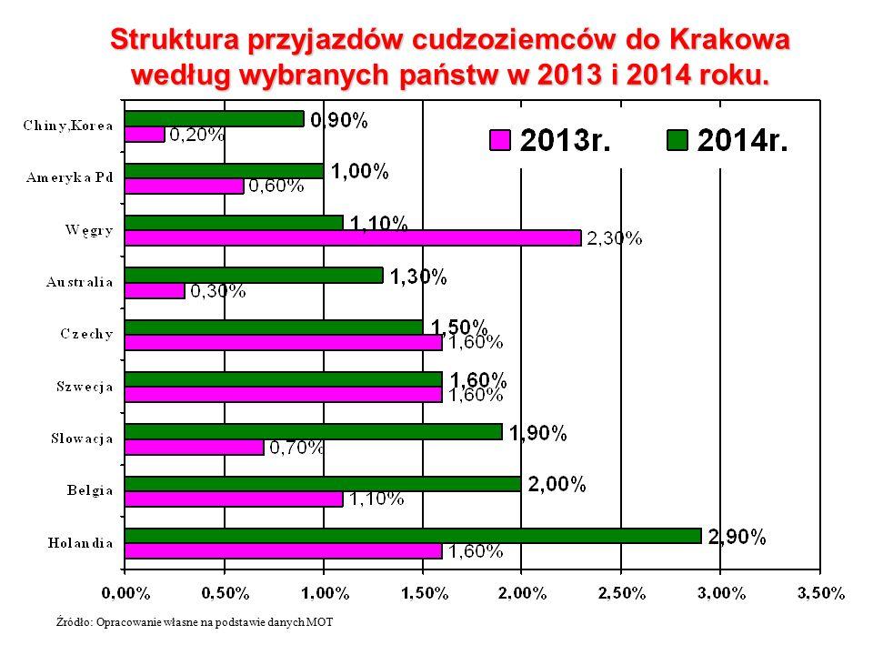 Struktura przyjazdów cudzoziemców do Krakowa według wybranych państw w 2013 i 2014 roku.