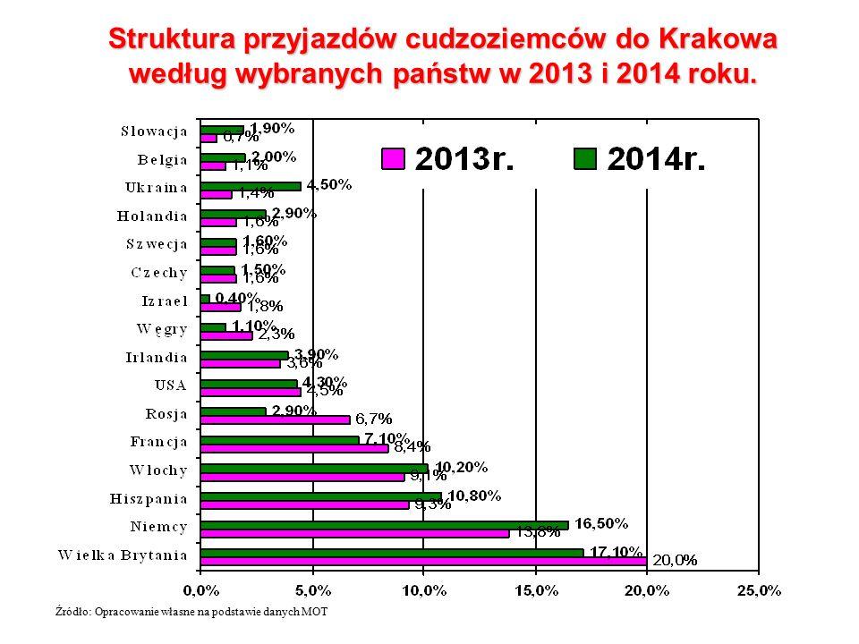 Struktura przyjazdów cudzoziemców do Krakowa według wybranych państw w 2013 i 2014 roku. Źródło: Opracowanie własne na podstawie danych MOT