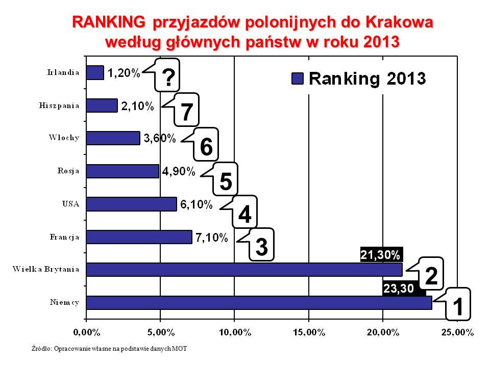 RANKING przyjazdów polonijnych do Krakowa według głównych państw w roku 2013 Źródło: Opracowanie własne na podstawie danych MOT 1 2 3 4 5 6 7