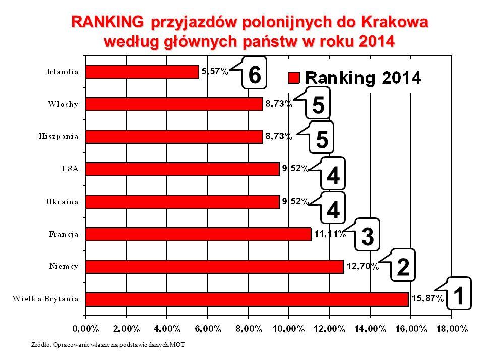 RANKING przyjazdów polonijnych do Krakowa według głównych państw w roku 2014 Źródło: Opracowanie własne na podstawie danych MOT 1 2 3 4 4 5 5 6
