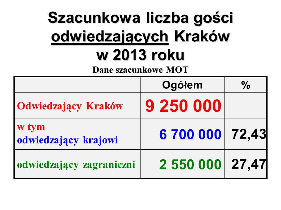 Szacunkowa liczba gości odwiedzających Kraków w 2013 roku Dane szacunkowe MOT Ogółem% Odwiedzający Kraków 9 250 000 w tym odwiedzający krajowi 6 700 000 72,43 odwiedzający zagraniczni 2 550 000 27,47