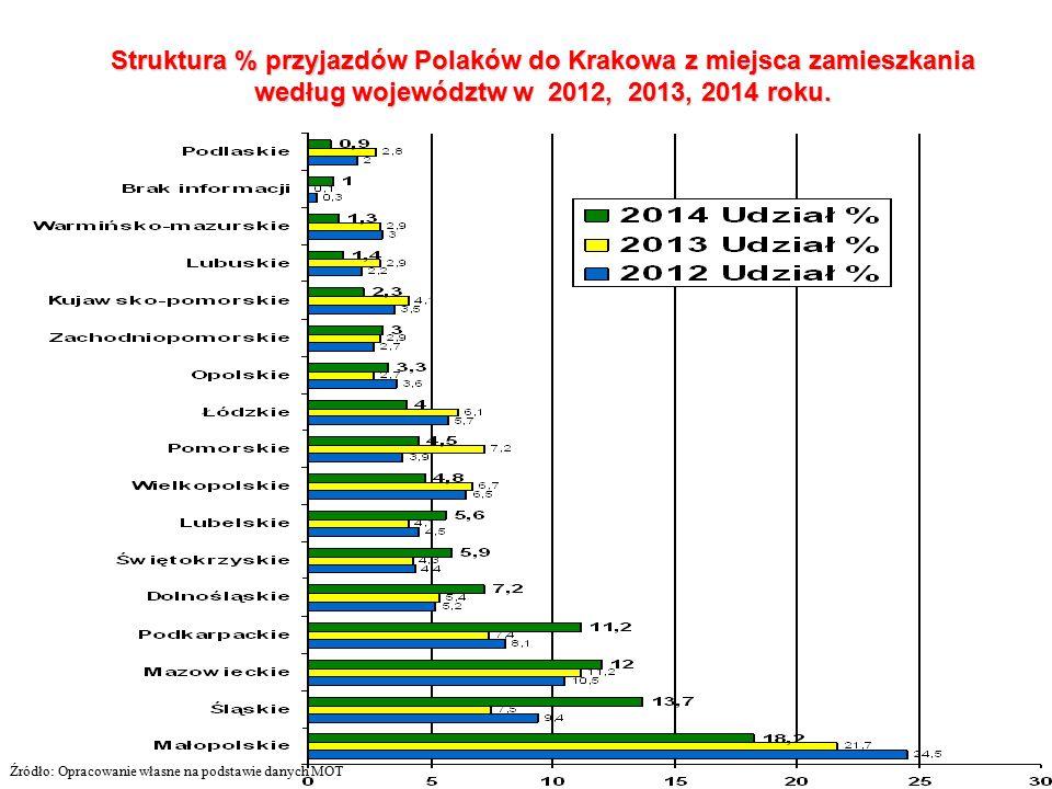 Struktura % przyjazdów Polaków do Krakowa z miejsca zamieszkania według województw w 2012, 2013, 2014 roku.